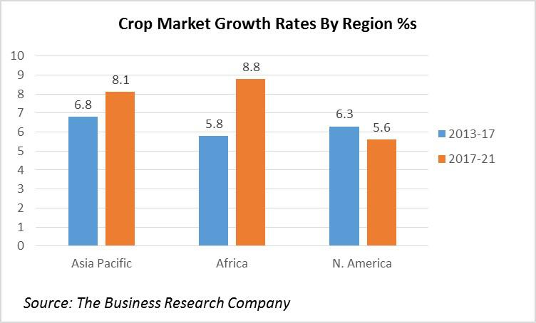 Africa's Market for Crops is the World's Fastest-Growing