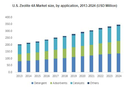 Zeolite 4A market to grow at a rate of 3% over 2016-2024 from