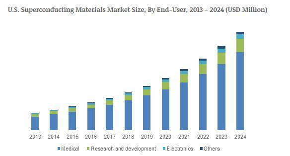 Superconducting Materials Market will achieve 17% CAGR to grow