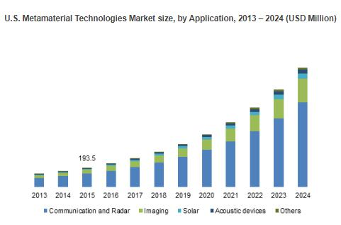 Europe Metamaterial Technologies Market to exceed $600 mn