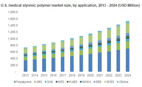 Medical Styrenic Polymer Market by Products, Applications &