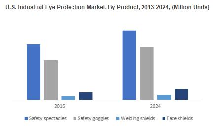 U.S. Industrial Eye Protection Market, By Product, 2013-2024, (Million Units)