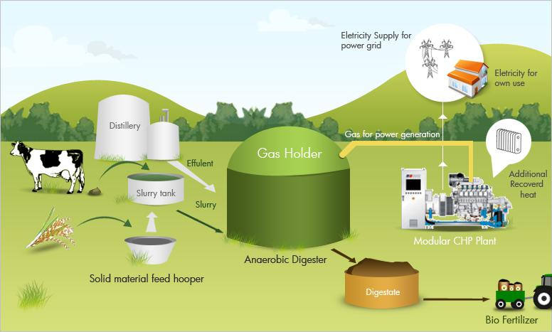 Europe biogas market to exceed 14000 MW annual installations