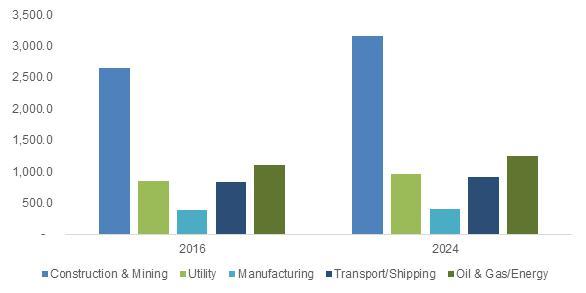 Europe crane market, by application, 2016 & 2024 (USD Million)