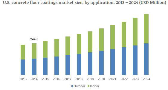 U.S. concrete floor coatings market size, by application, 2013 - 2024 (USD Million)
