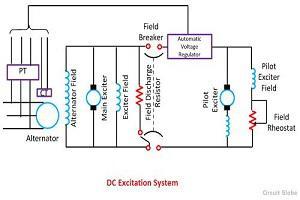 Global Excitation System Market