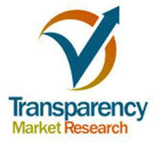 Sodium Starch Glycolate Market show exponential growth by 2024