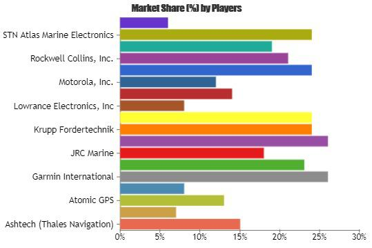 GPS System and Instrument Market analysis & Technological Innovation