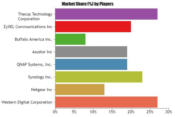 Consumer Network Attached Storage Market