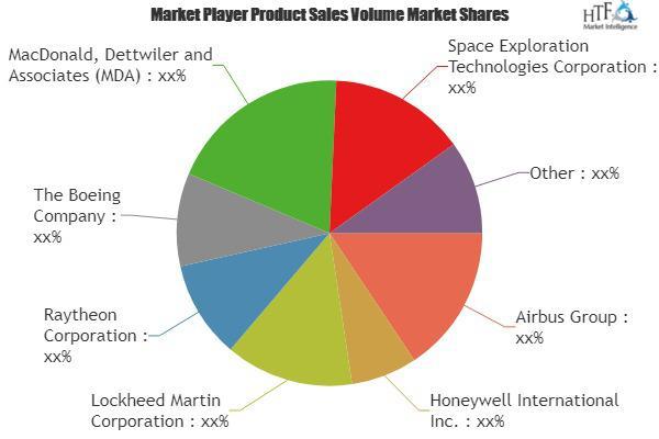 Satellite Payloads Market Size
