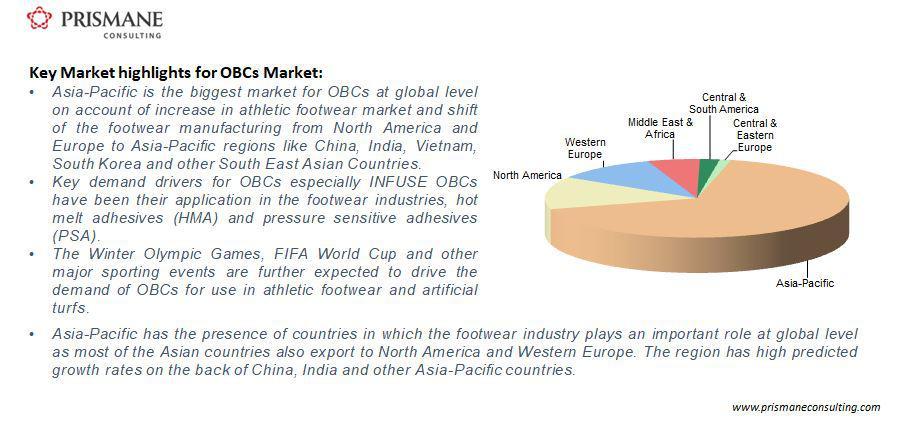 Global OBCs Demand, 2017