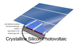 Crystalline Silicon Photovoltaic Report Study, Synthesis
