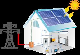 Residential Solar Energy Storage System Industry is Growing