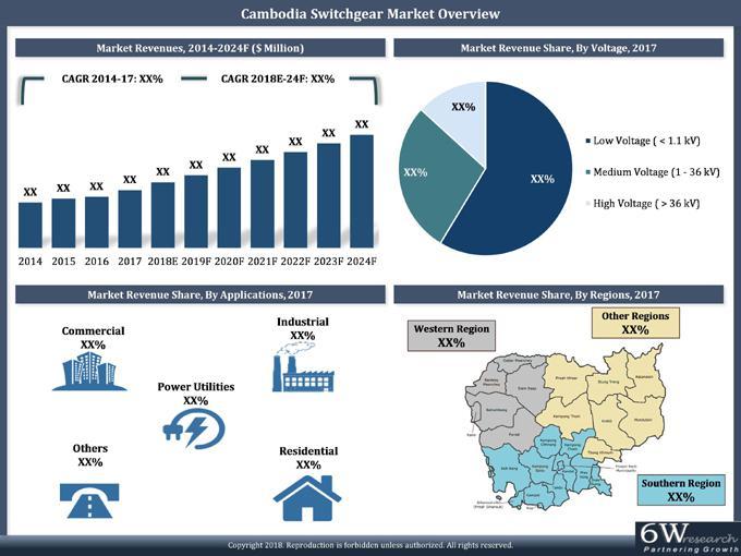 Cambodia Switchgear Market (2018-2024)-6Wresearch