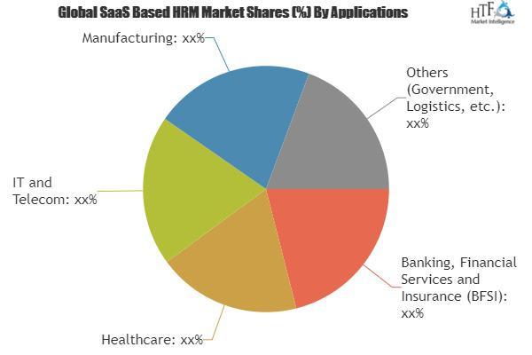 SaaS Based HRM Market