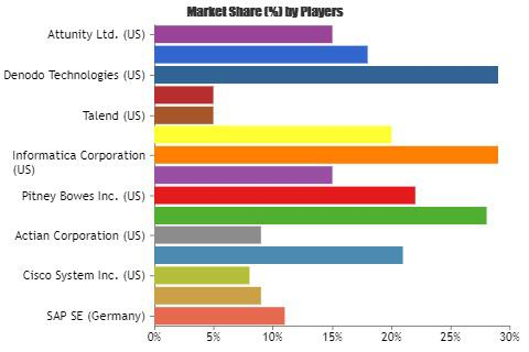 Data Integration Tool Market Analysis by 2023
