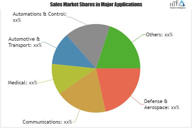 Embedded Computing Market