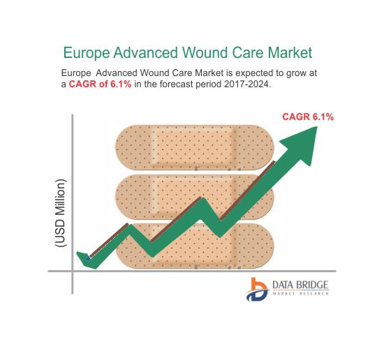 """""""Europe Advanced Wound Care Market"""""""
