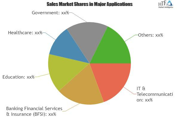 Virtual Data Center Market Report