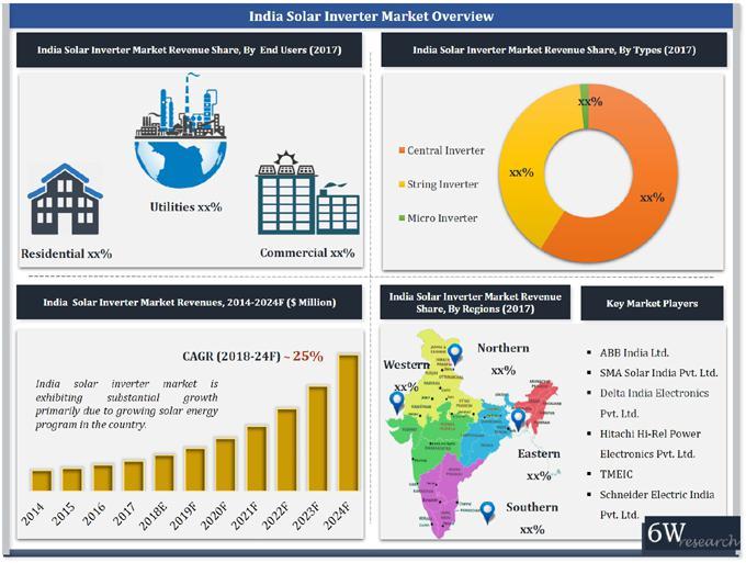 India Solar Inverter Market (2018-2024)-6Wresearch