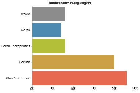 Chemotherapy Induced Nausea and Vomiting CINV Drugs Market to 2023