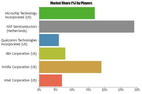 X86 Microprocessor Market Analysis to 2023