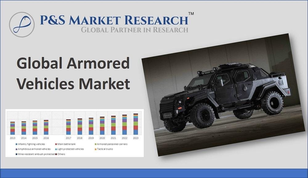 Armored Vehicles Market