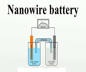 Global Nanowire Battery Market