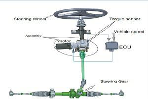 Global Electric Power Steering System (EPS) Market