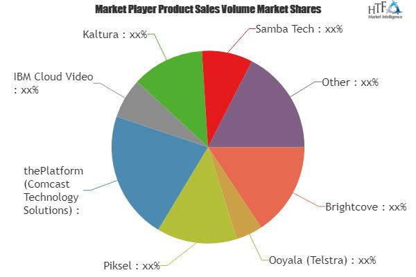 Online Video Platforms(OVP) Market