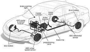 Automotive Brake System & Components Market