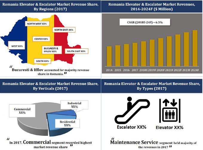 Romania Elevator & Escalator Market (2018-2024)-6Wresearch