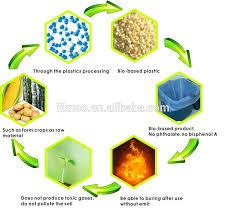 Biobased Biodegradable Plastics Market