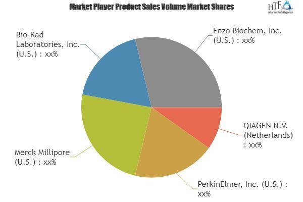 Biomarker Market