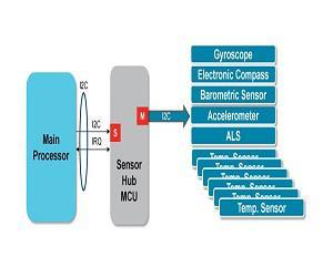 World Sensor Hub Market