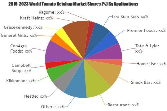 Tomato Ketchup Market Qualitative Analysis Reveals explosive