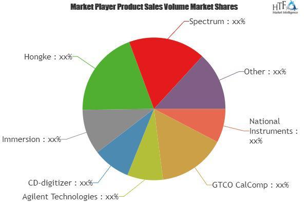 Active digitizer Market