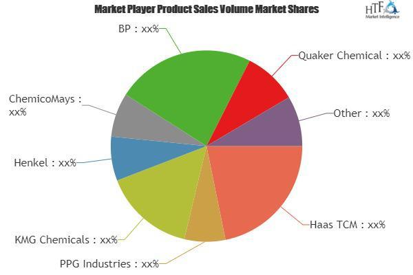 Chemical Management Services (CMS) Market