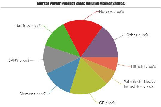 Latest Study explores the Wind Power Generation Systems Market