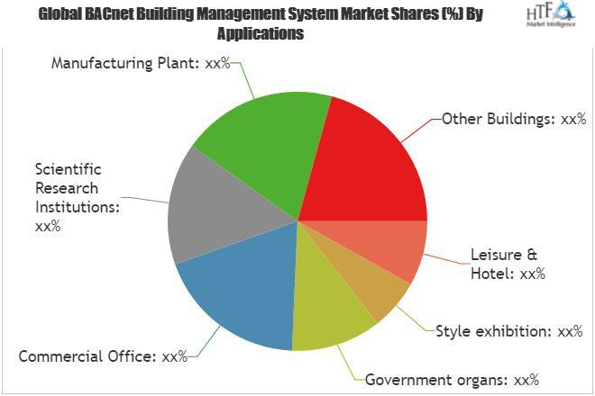 BACnet Building Management System Market