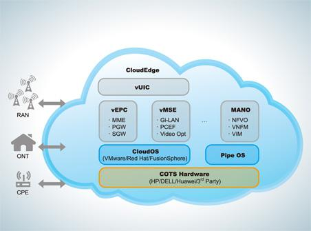 Image result for Virtual Evolved Packet Core (vEPC)
