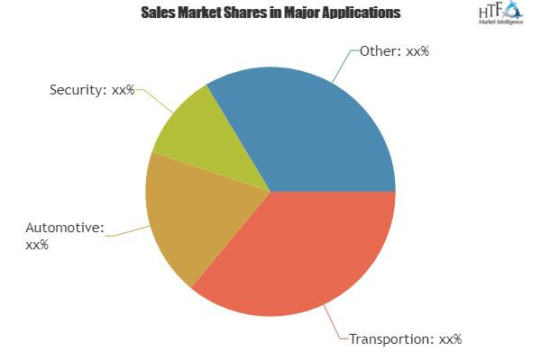 Video Content Analytics (VCA) Software Market
