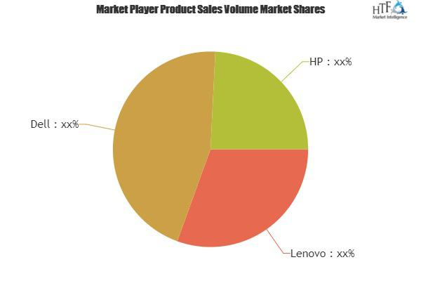 PC as a Service (PCaaS) Market to Witness Tremendous Growth