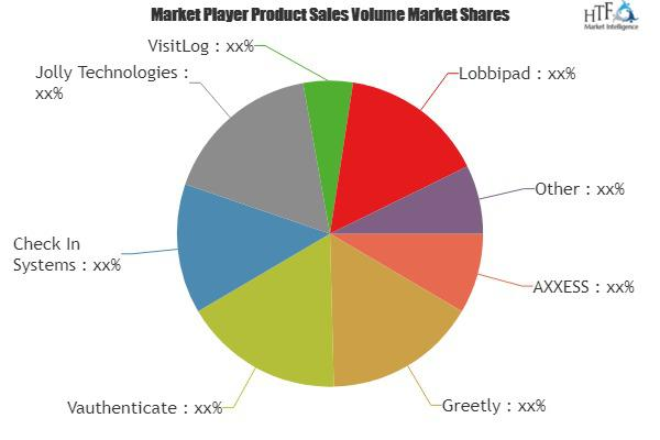 Visitor Management Software Market Is Thriving Worldwide |
