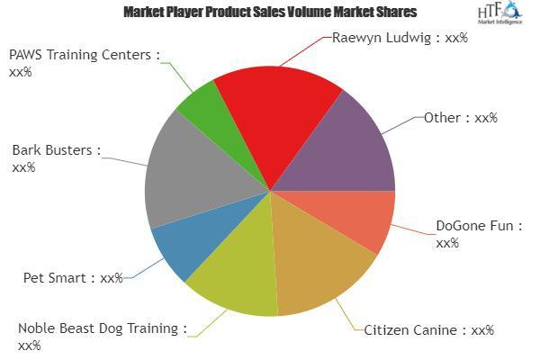 Dog Training Services Market