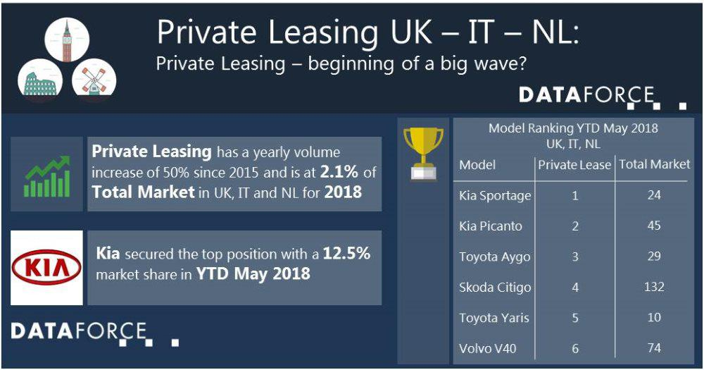 Updated Version: Private Leasing – beginning of a big wave? (IT