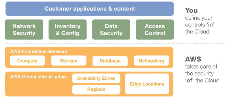 Figure 1: AWS Shared Security Responsibility Model