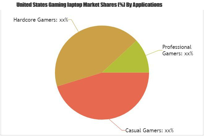 Gaming Laptop Market To Garner Brimming Revenues Leading Key