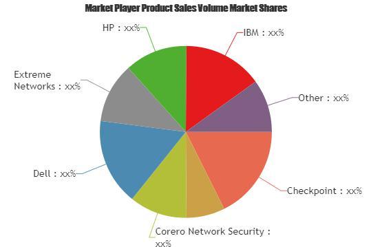 Intrusion Detection System/Intrusion Prevention System Market