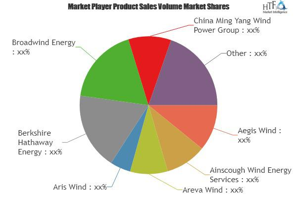 Wind Energy Market Is Thriving Worldwide | Aegis Wind, Ainscough